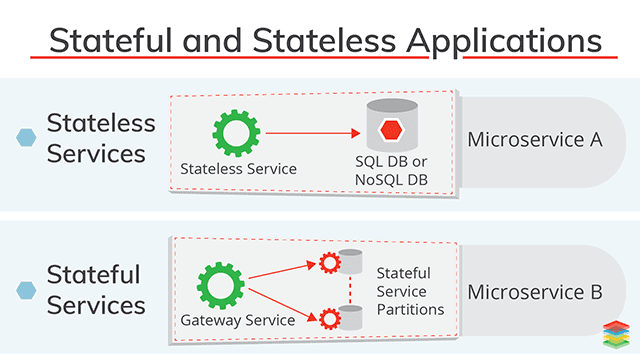 Stateful and Stateless Applications Best Practices and Advantages
