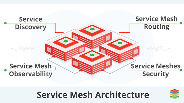 Service Mesh Architecture and Best Practices