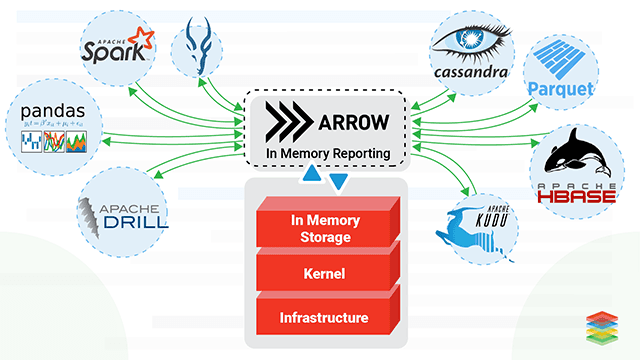 Apache Arrow and Distributed Compute with Kubernetes