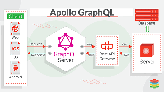 Overview of GraphQL Features and Tools