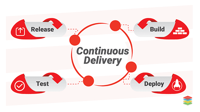 Continuous Delivery Best Practices and Tools