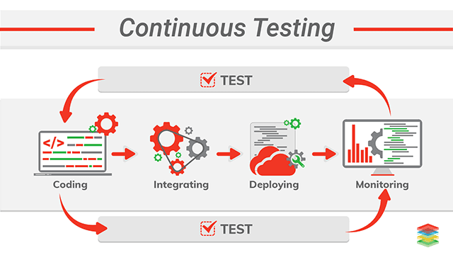 Continuous Testing in DevOps and Best Practices for Implementation