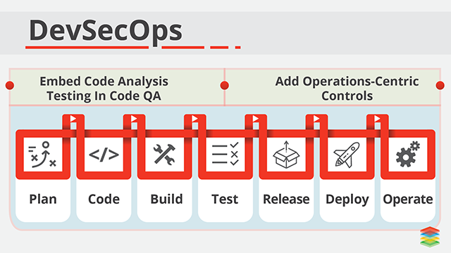 What is DevSecOps and Benefits of Adopting DevSecOps