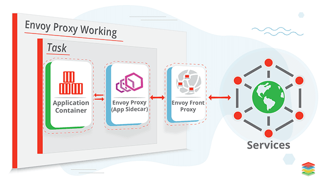 Envoy Proxy Working Architecture and Tools