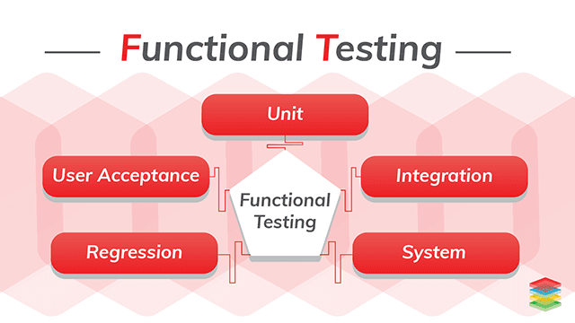 Complete Guide to Functional Testing and Its Types
