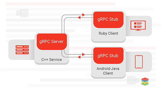 gRPC Adoption and Working Architecture
