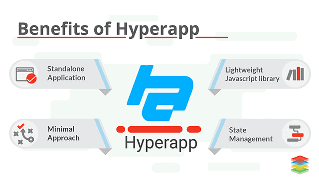 Introduction to Hyperapp Working Architecture, Advantages and Tools
