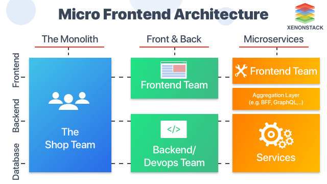 Micro Frontend Architecture and Best Practices