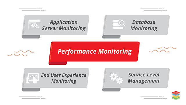 Performance Monitoring Tools and Management