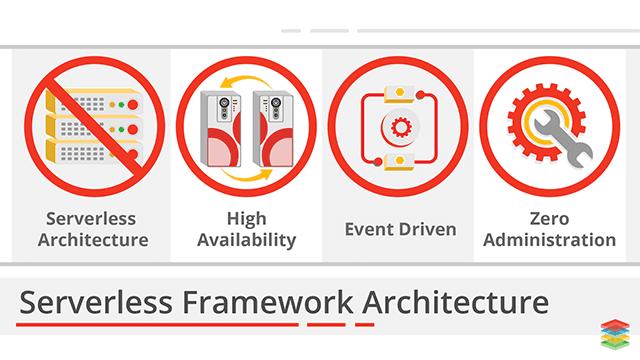 Kubeless - Kubernetes Native Serverless Framework