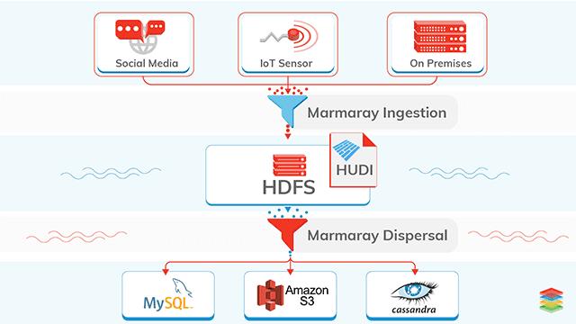 Open-sourced Generic Hadoop Data Ingestion and Dispersal Framework