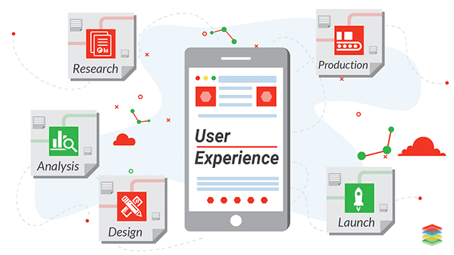 What is User Experience Design, Tools and Principles