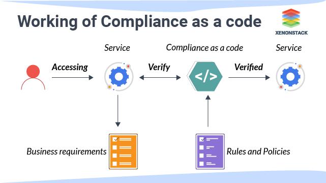 Compliance as a code