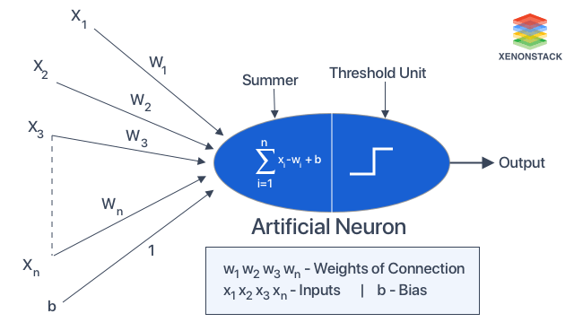 Working of Artificial Neuron