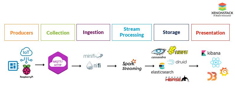 Xenonify IoT Architecture